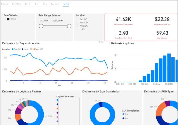 Charts and Graphs in advanced Reporting in OneRail's Platform