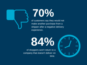 Consumer Purchase Behavior for Last Mile